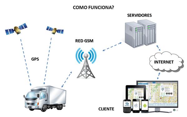 Hệ thống GPS định vị toàn cầu